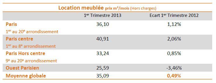 Chiffres baromètre Lodgis Location meublée Paris T1 2013
